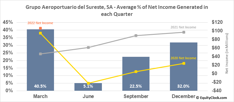 Grupo Aeroportuario del Sureste, SA (NYSE:ASR) Net Income Seasonality