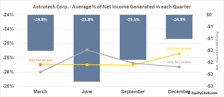 Astrotech Corp. (NASD:ASTC) Net Income Seasonality