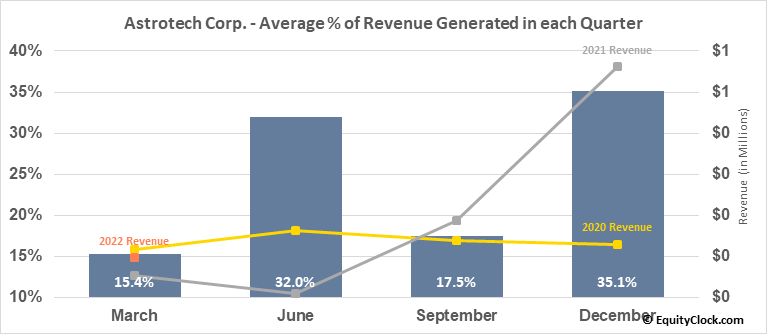 Astrotech Corp. (NASD:ASTC) Revenue Seasonality