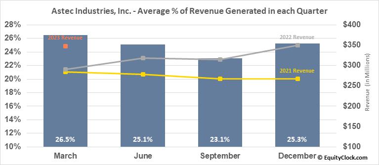 Astec Industries, Inc. (NASD:ASTE) Revenue Seasonality