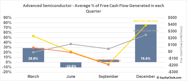 Advanced Semiconductor (NYSE:ASX) Free Cash Flow Seasonality