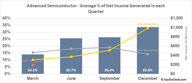 Advanced Semiconductor (NYSE:ASX) Net Income Seasonality