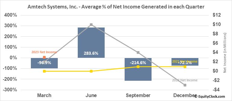 Amtech Systems, Inc. (NASD:ASYS) Net Income Seasonality