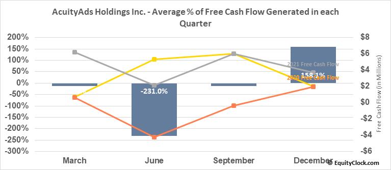 AcuityAds Holdings Inc. (TSE:AT.TO) Free Cash Flow Seasonality