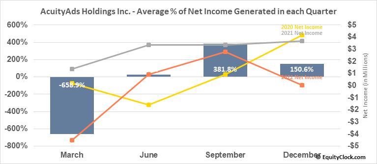 AcuityAds Holdings Inc. (TSE:AT.TO) Net Income Seasonality