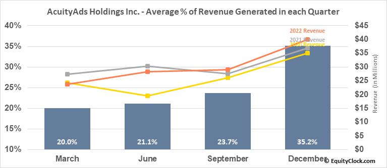 AcuityAds Holdings Inc. (TSE:AT.TO) Revenue Seasonality