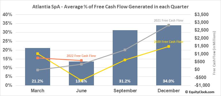 Atlantia SpA (OTCMKT:ATASY) Free Cash Flow Seasonality