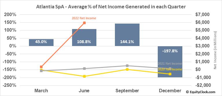 Atlantia SpA (OTCMKT:ATASY) Net Income Seasonality