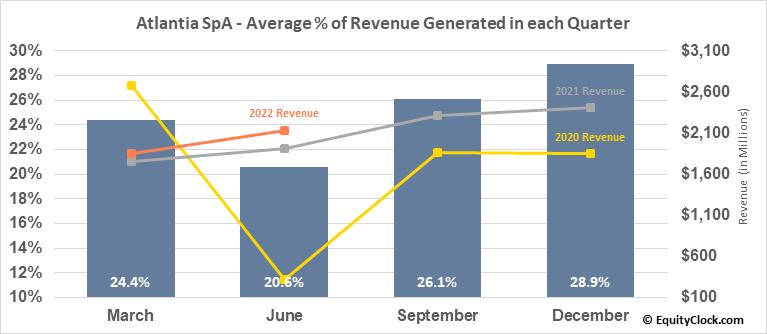 Atlantia SpA (OTCMKT:ATASY) Revenue Seasonality