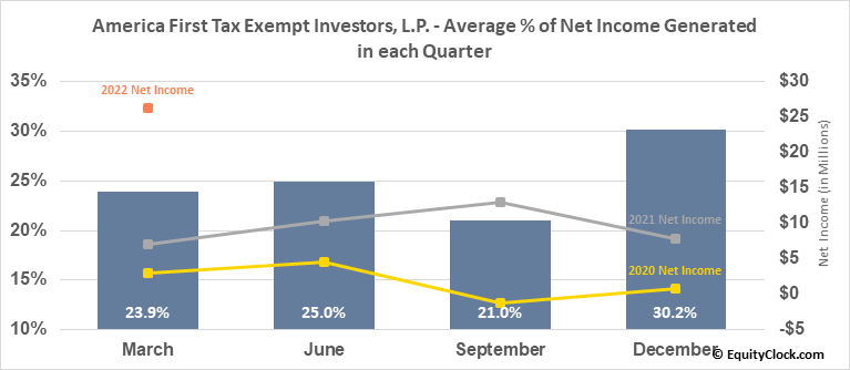 America First Tax Exempt Investors, L.P. (NASD:ATAX) Net Income Seasonality