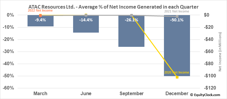 ATAC Resources Ltd. (TSXV:ATC.V) Net Income Seasonality