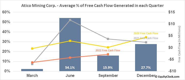 Atico Mining Corp. (OTCMKT:ATCMF) Free Cash Flow Seasonality