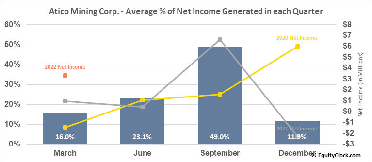 Atico Mining Corp. (OTCMKT:ATCMF) Net Income Seasonality