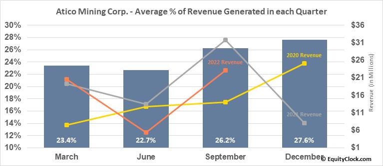 Atico Mining Corp. (OTCMKT:ATCMF) Revenue Seasonality