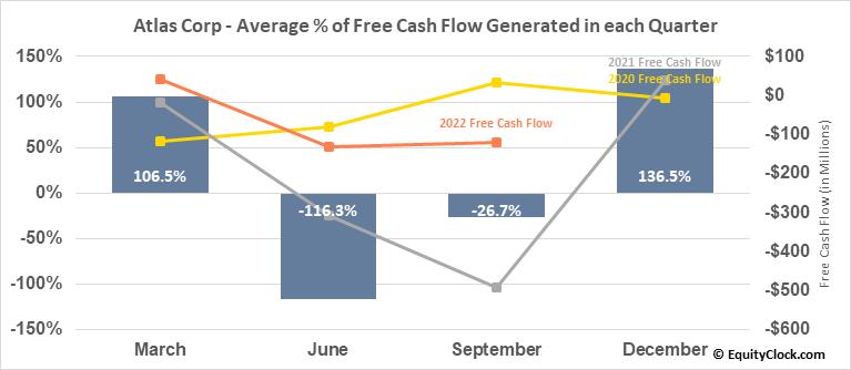 Atlas Corp (NYSE:ATCO) Free Cash Flow Seasonality