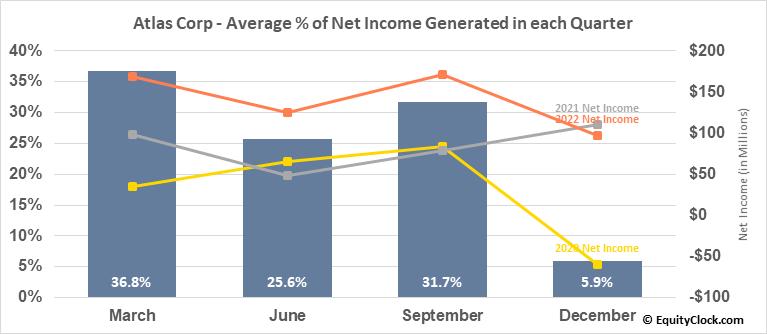 Atlas Corp (NYSE:ATCO) Net Income Seasonality