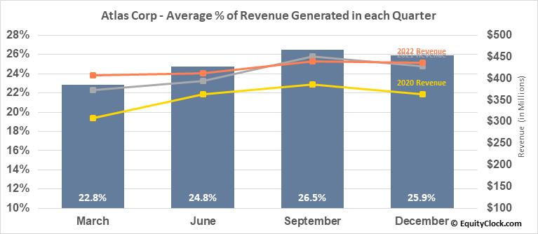 Atlas Corp (NYSE:ATCO) Revenue Seasonality