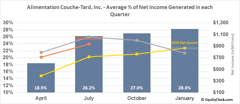 Alimentation Couche-Tard, Inc. (TSE:ATD/B.TO) Net Income Seasonality