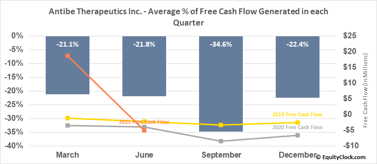 Antibe Therapeutics Inc. (TSE:ATE.TO) Free Cash Flow Seasonality