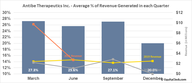 Antibe Therapeutics Inc. (TSE:ATE.TO) Revenue Seasonality