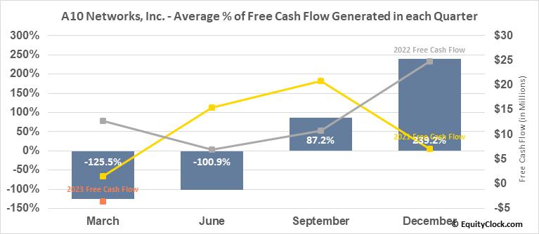 A10 Networks, Inc. (NYSE:ATEN) Free Cash Flow Seasonality