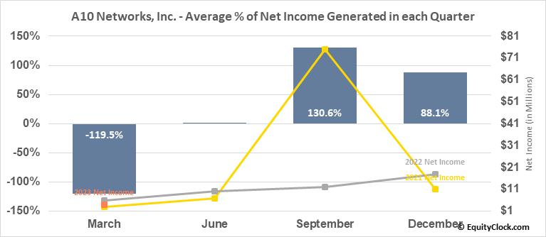 A10 Networks, Inc. (NYSE:ATEN) Net Income Seasonality