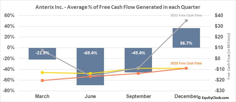 Anterix Inc. (NASD:ATEX) Free Cash Flow Seasonality