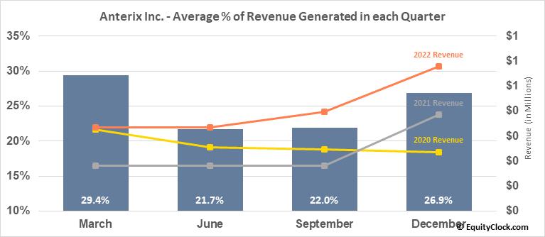 Anterix Inc. (NASD:ATEX) Revenue Seasonality