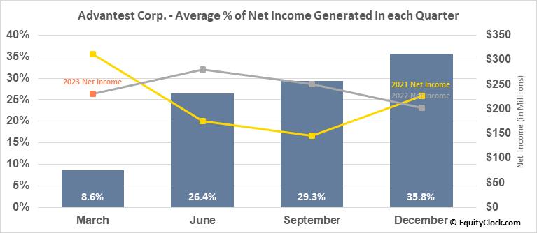 Advantest Corp. (OTCMKT:ATEYY) Net Income Seasonality