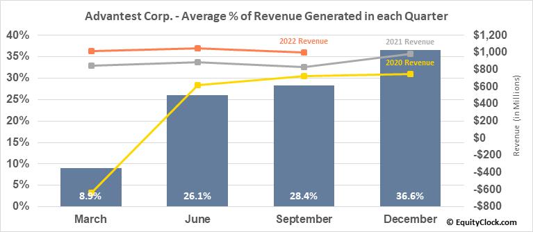 Advantest Corp. (OTCMKT:ATEYY) Revenue Seasonality