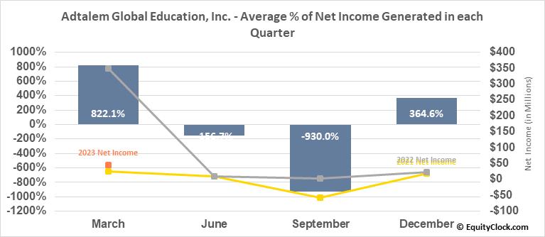 Adtalem Global Education, Inc. (NYSE:ATGE) Net Income Seasonality