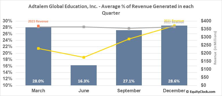 Adtalem Global Education, Inc. (NYSE:ATGE) Revenue Seasonality