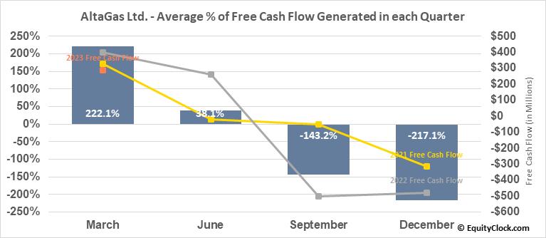AltaGas Ltd. (OTCMKT:ATGFF) Free Cash Flow Seasonality
