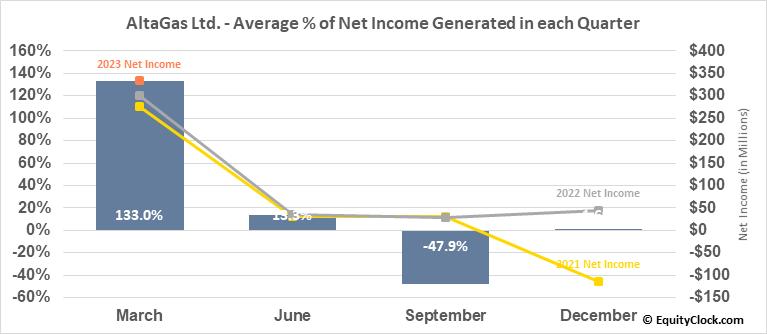 AltaGas Ltd. (OTCMKT:ATGFF) Net Income Seasonality