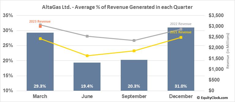 AltaGas Ltd. (OTCMKT:ATGFF) Revenue Seasonality