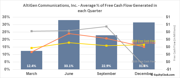 AltiGen Communications, Inc. (OTCMKT:ATGN) Free Cash Flow Seasonality