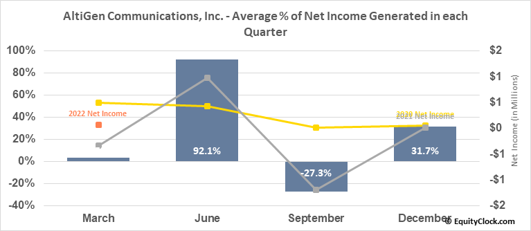 AltiGen Communications, Inc. (OTCMKT:ATGN) Net Income Seasonality
