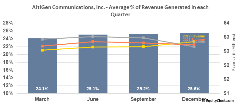 AltiGen Communications, Inc. (OTCMKT:ATGN) Revenue Seasonality