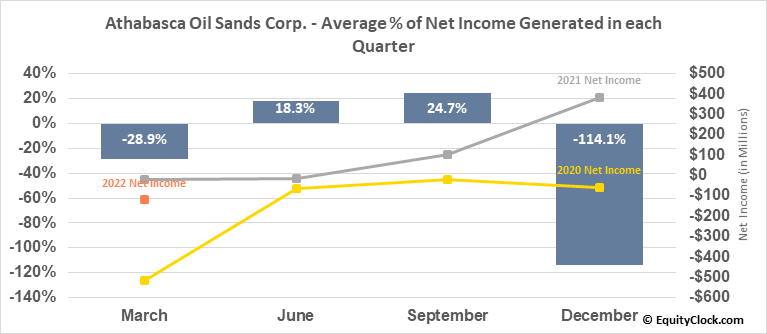 Athabasca Oil Sands Corp. (TSE:ATH.TO) Net Income Seasonality