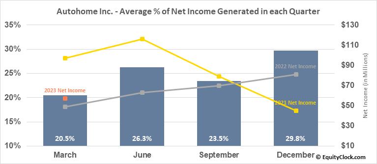 Autohome Inc. (NYSE:ATHM) Net Income Seasonality