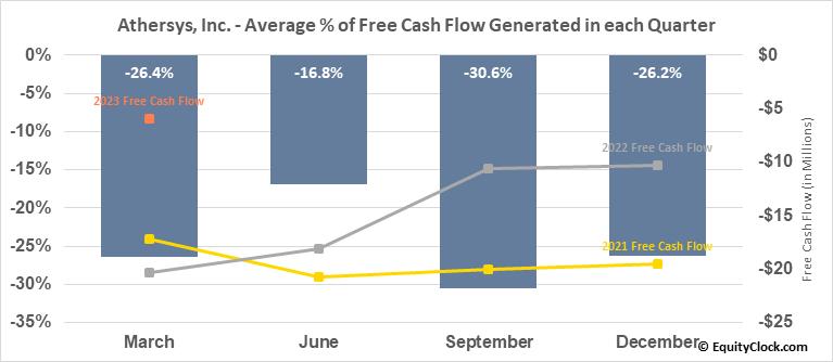 Athersys, Inc. (NASD:ATHX) Free Cash Flow Seasonality