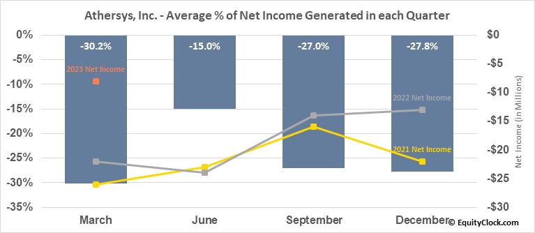 Athersys, Inc. (NASD:ATHX) Net Income Seasonality