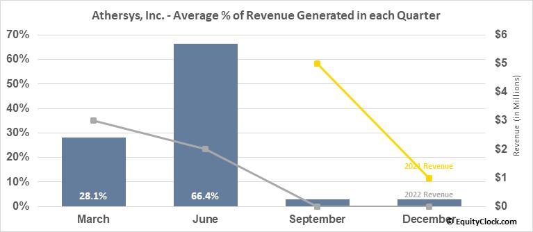 Athersys, Inc. (NASD:ATHX) Revenue Seasonality