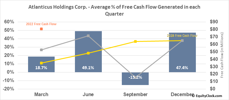 Atlanticus Holdings Corp. (NASD:ATLC) Free Cash Flow Seasonality