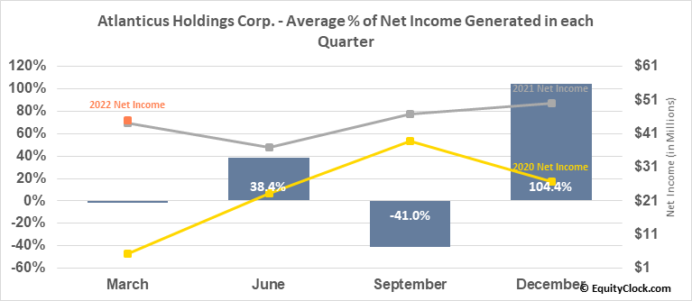 Atlanticus Holdings Corp. (NASD:ATLC) Net Income Seasonality