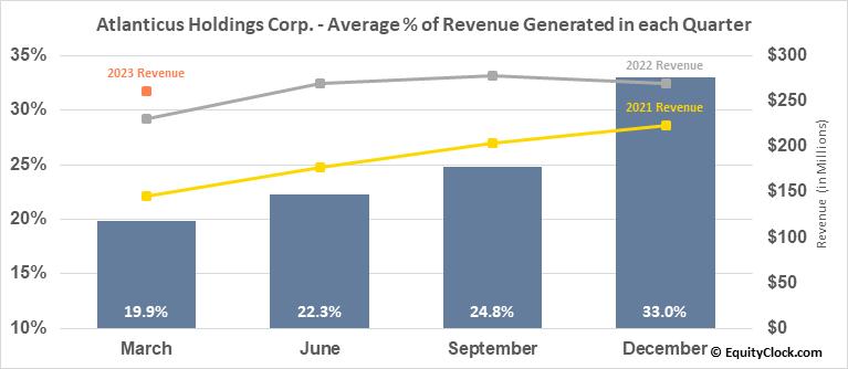 Atlanticus Holdings Corp. (NASD:ATLC) Revenue Seasonality