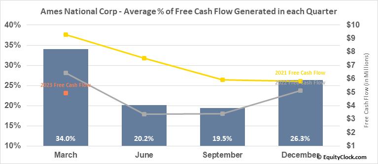 Ames National Corp (NASD:ATLO) Free Cash Flow Seasonality