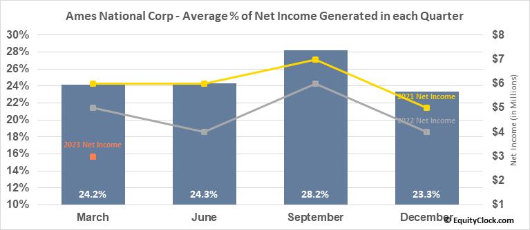 Ames National Corp (NASD:ATLO) Net Income Seasonality