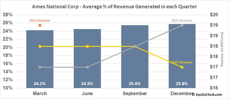 Ames National Corp (NASD:ATLO) Revenue Seasonality