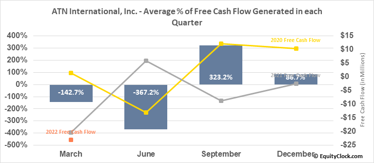 ATN International, Inc. (NASD:ATNI) Free Cash Flow Seasonality
